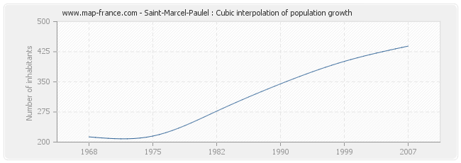 Saint-Marcel-Paulel : Cubic interpolation of population growth