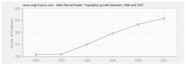 Population Saint-Marcel-Paulel