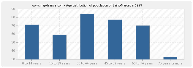 Age distribution of population of Saint-Marcet in 1999
