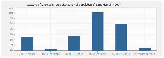 Age distribution of population of Saint-Marcet in 2007