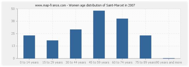 Women age distribution of Saint-Marcet in 2007