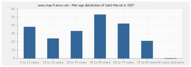 Men age distribution of Saint-Marcet in 2007