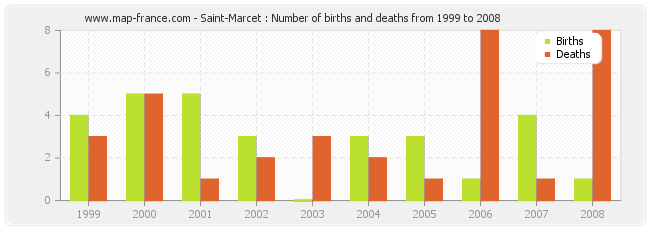 Saint-Marcet : Number of births and deaths from 1999 to 2008