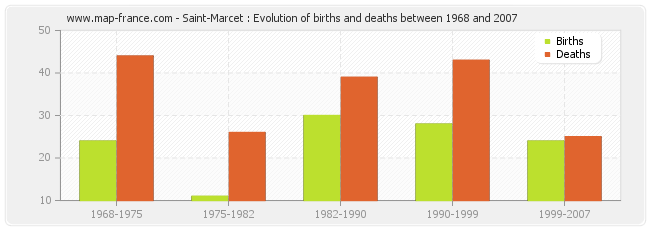 Saint-Marcet : Evolution of births and deaths between 1968 and 2007
