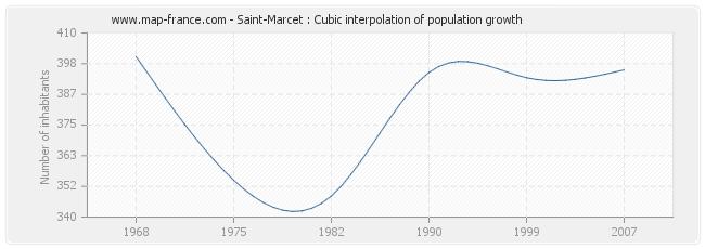 Saint-Marcet : Cubic interpolation of population growth