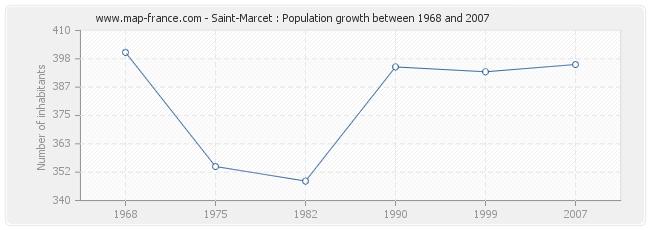 Population Saint-Marcet