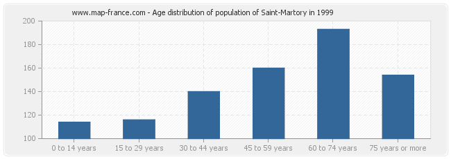 Age distribution of population of Saint-Martory in 1999