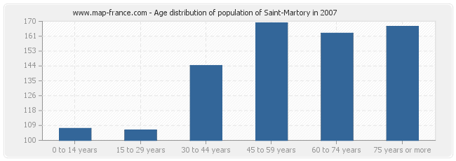 Age distribution of population of Saint-Martory in 2007