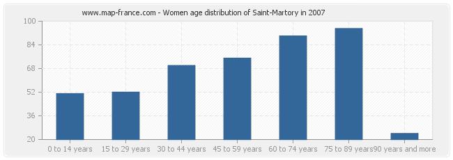 Women age distribution of Saint-Martory in 2007