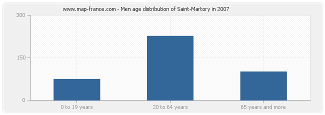 Men age distribution of Saint-Martory in 2007