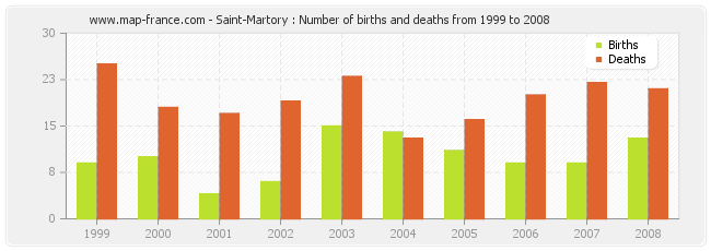 Saint-Martory : Number of births and deaths from 1999 to 2008