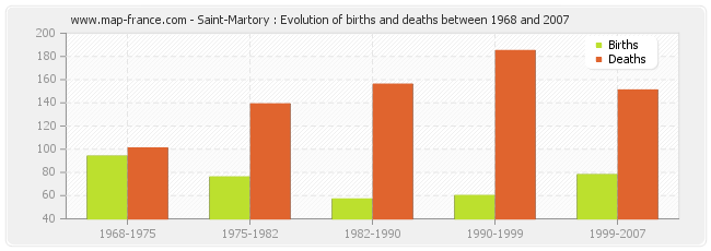 Saint-Martory : Evolution of births and deaths between 1968 and 2007