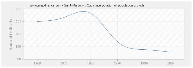 Saint-Martory : Cubic interpolation of population growth