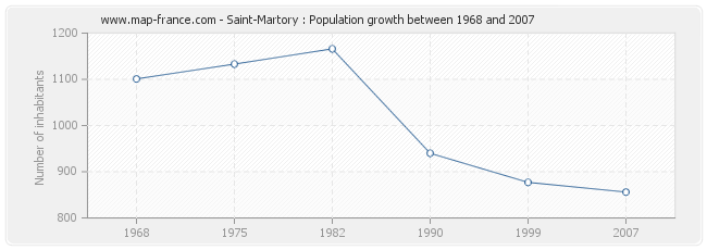 Population Saint-Martory