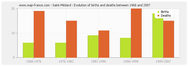 Saint-Médard : Evolution of births and deaths between 1968 and 2007
