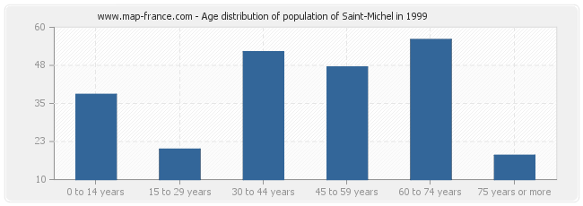 Age distribution of population of Saint-Michel in 1999