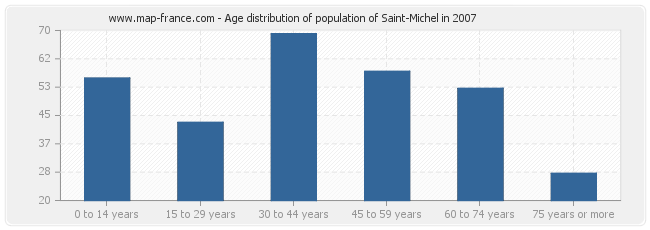 Age distribution of population of Saint-Michel in 2007
