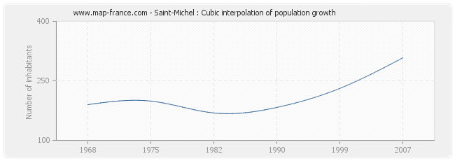 Saint-Michel : Cubic interpolation of population growth