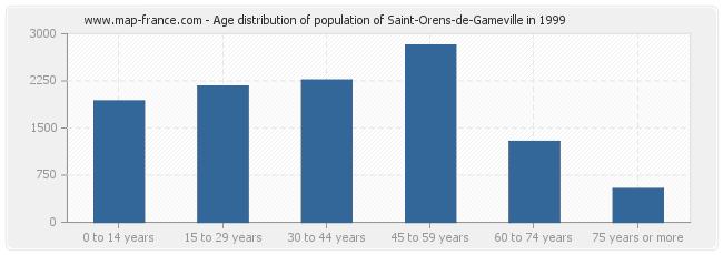 Age distribution of population of Saint-Orens-de-Gameville in 1999