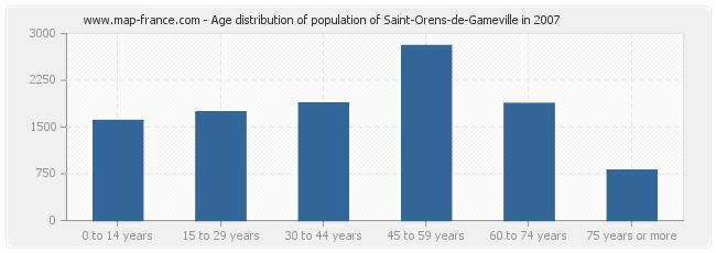 Age distribution of population of Saint-Orens-de-Gameville in 2007