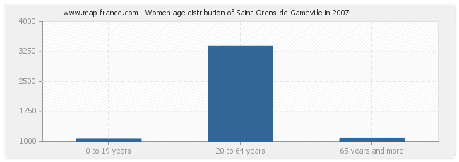 Women age distribution of Saint-Orens-de-Gameville in 2007