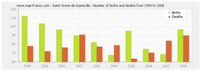 Saint-Orens-de-Gameville : Number of births and deaths from 1999 to 2008