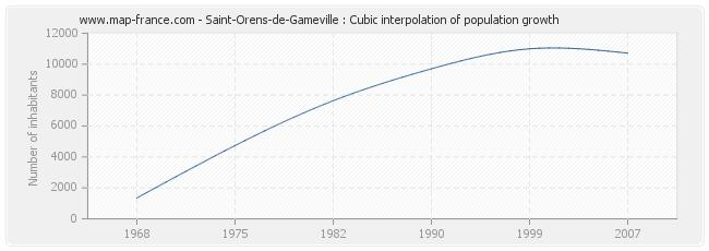 Saint-Orens-de-Gameville : Cubic interpolation of population growth