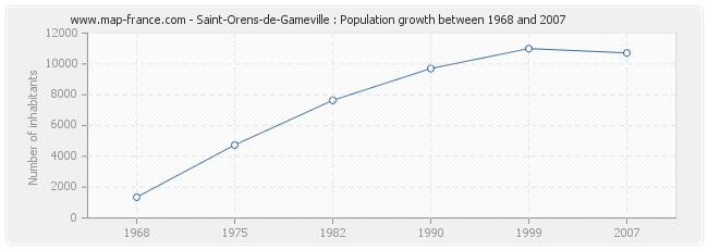 Population Saint-Orens-de-Gameville