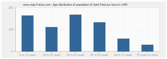 Age distribution of population of Saint-Paul-sur-Save in 1999