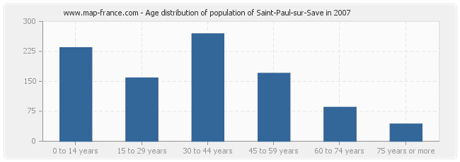 Age distribution of population of Saint-Paul-sur-Save in 2007