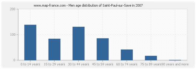 Men age distribution of Saint-Paul-sur-Save in 2007