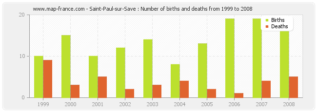 Saint-Paul-sur-Save : Number of births and deaths from 1999 to 2008