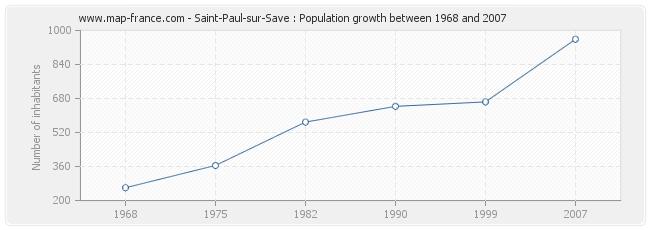 Population Saint-Paul-sur-Save