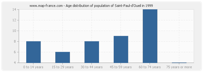 Age distribution of population of Saint-Paul-d'Oueil in 1999