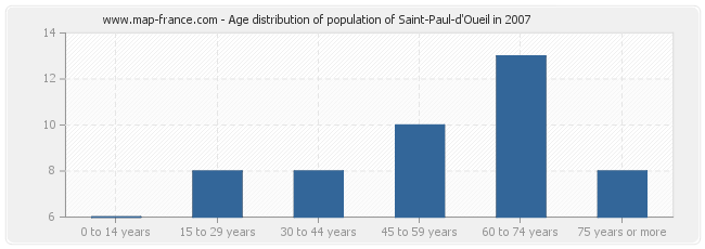 Age distribution of population of Saint-Paul-d'Oueil in 2007