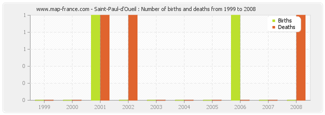 Saint-Paul-d'Oueil : Number of births and deaths from 1999 to 2008
