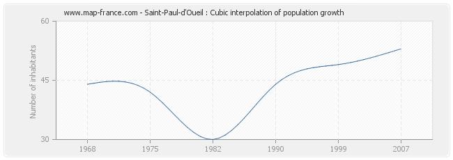 Saint-Paul-d'Oueil : Cubic interpolation of population growth
