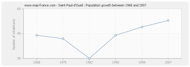 Population Saint-Paul-d'Oueil