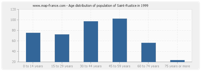 Age distribution of population of Saint-Rustice in 1999