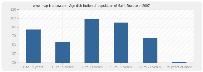 Age distribution of population of Saint-Rustice in 2007