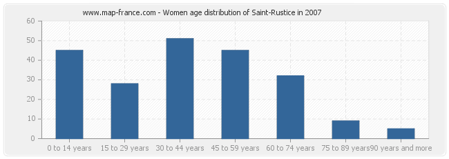 Women age distribution of Saint-Rustice in 2007