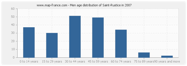 Men age distribution of Saint-Rustice in 2007