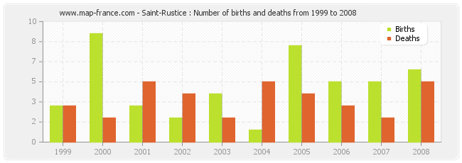 Saint-Rustice : Number of births and deaths from 1999 to 2008