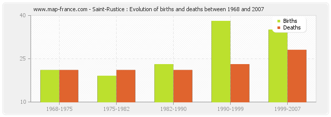 Saint-Rustice : Evolution of births and deaths between 1968 and 2007