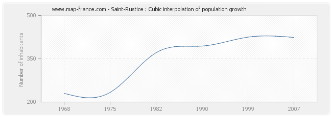 Saint-Rustice : Cubic interpolation of population growth