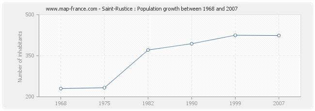 Population Saint-Rustice