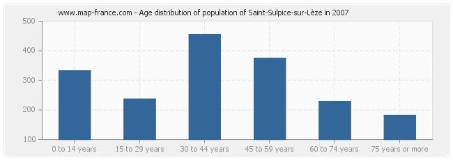Age distribution of population of Saint-Sulpice-sur-Lèze in 2007