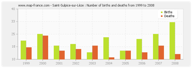 Saint-Sulpice-sur-Lèze : Number of births and deaths from 1999 to 2008