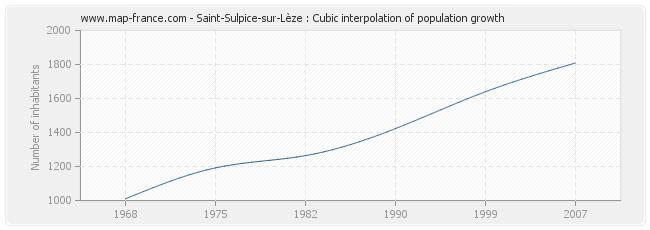 Saint-Sulpice-sur-Lèze : Cubic interpolation of population growth