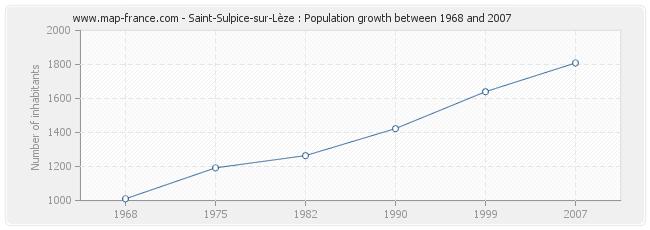 Population Saint-Sulpice-sur-Lèze
